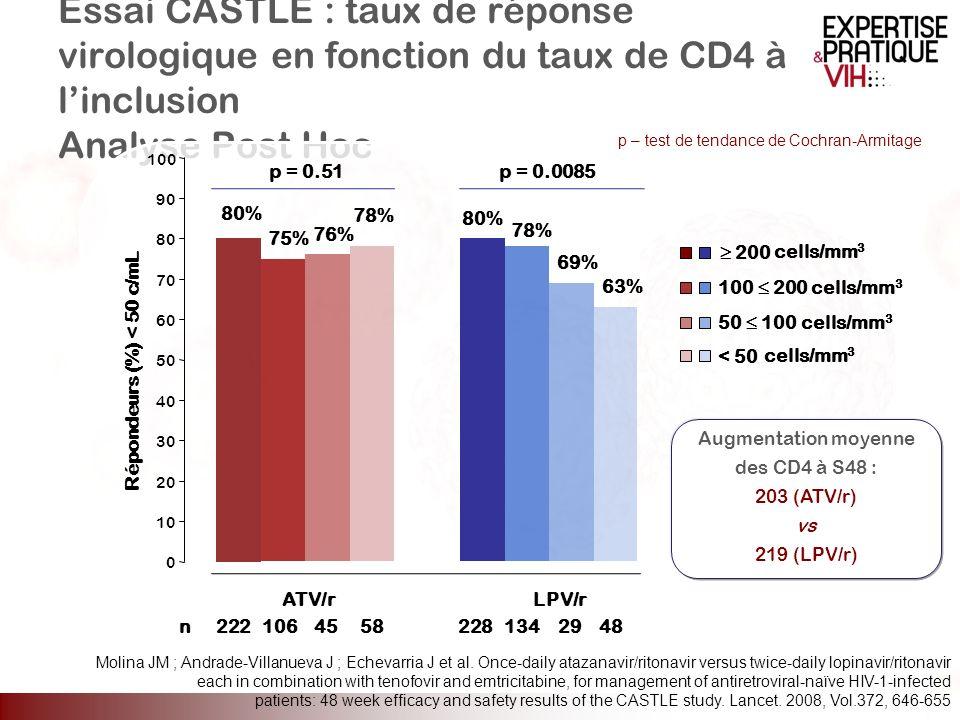 Essai CASTLE : taux de réponse virologique en fonction du taux de CD4 à linclusion Analyse Post Hoc 0 10 20 30 40 50 60 70 80 90 100 ATV/rLPV/r p – te