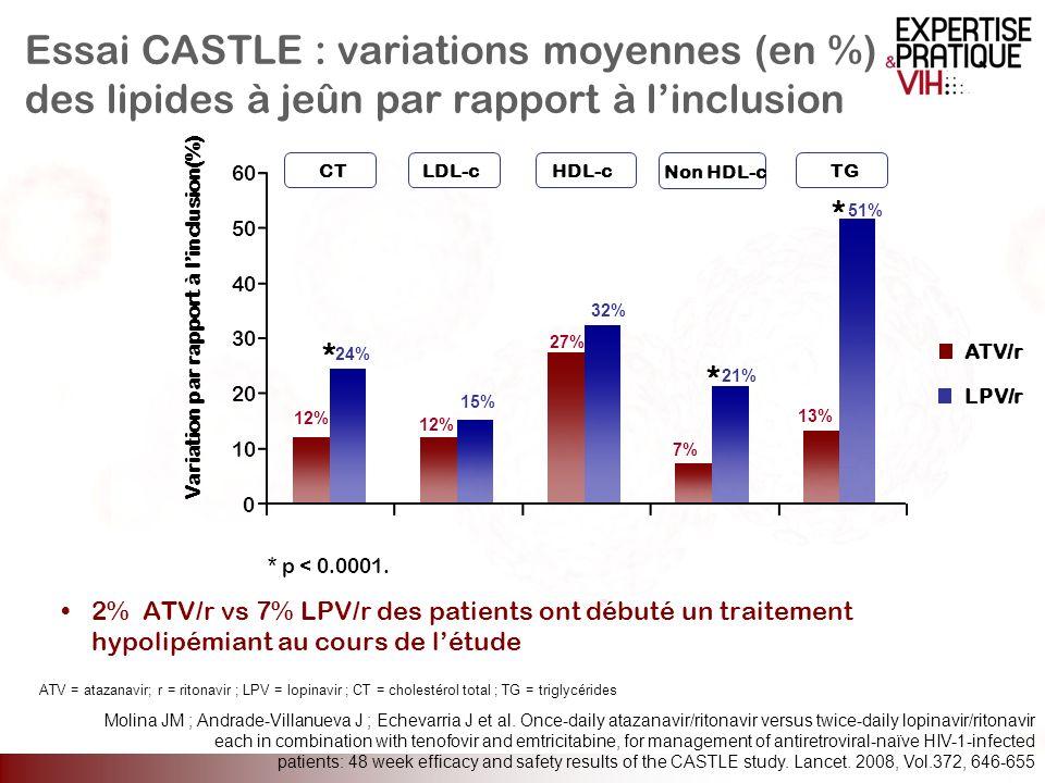 2% ATV/r vs 7% LPV/r des patients ont débuté un traitement hypolipémiant au cours de létude CT LDL-c HDL-c Non HDL-c TG Variation par rapport à linclu