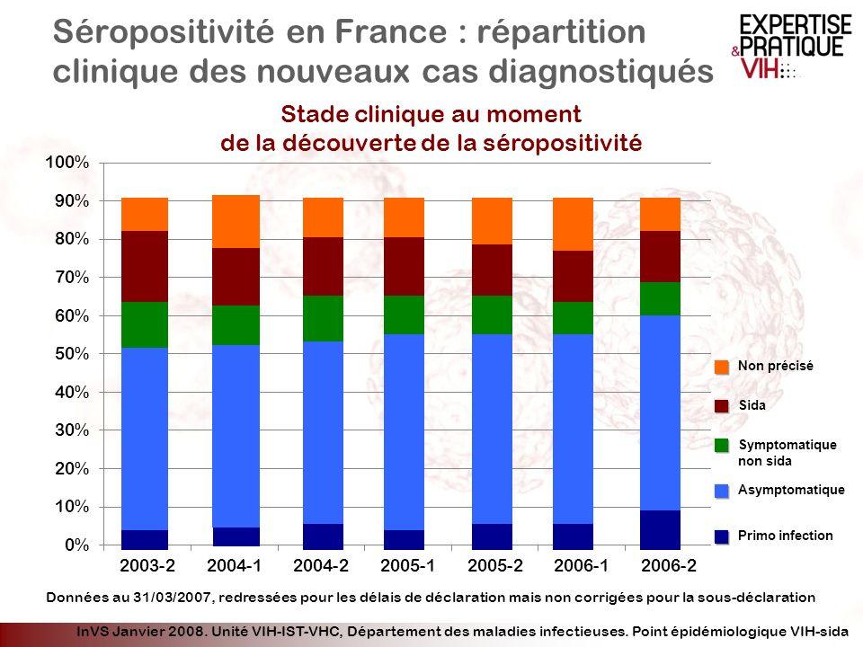CD4 moyens (cells/mm 3 ) Taux de CD4 lors du diagnostic et à linitiation du traitement antiviral en France Synovate Healthcare, HIV in Europe 2008 Population : - tous les patients diagnostiqués en 2004 ou depuis 2004 (n=1833 en Europe) - tous les patients débutant un traitement dans lannée avec un taux de CD4 connu
