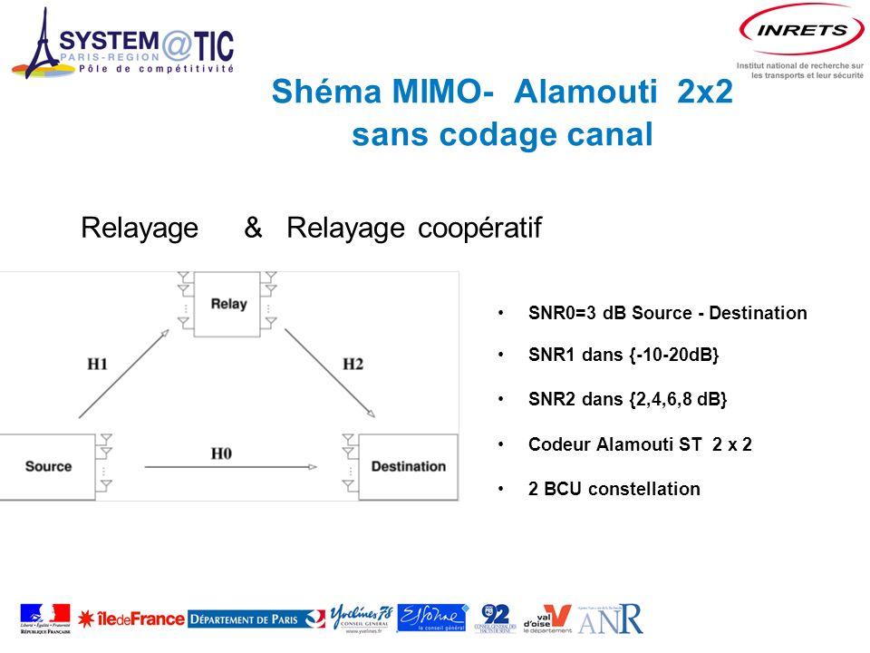Shéma MIMO- Alamouti 2x2 sans codage canal SNR0=3 dB Source - Destination SNR1 dans {-10-20dB} SNR2 dans {2,4,6,8 dB} Codeur Alamouti ST 2 x 2 2 BCU constellation Relayage & Relayage coopératif