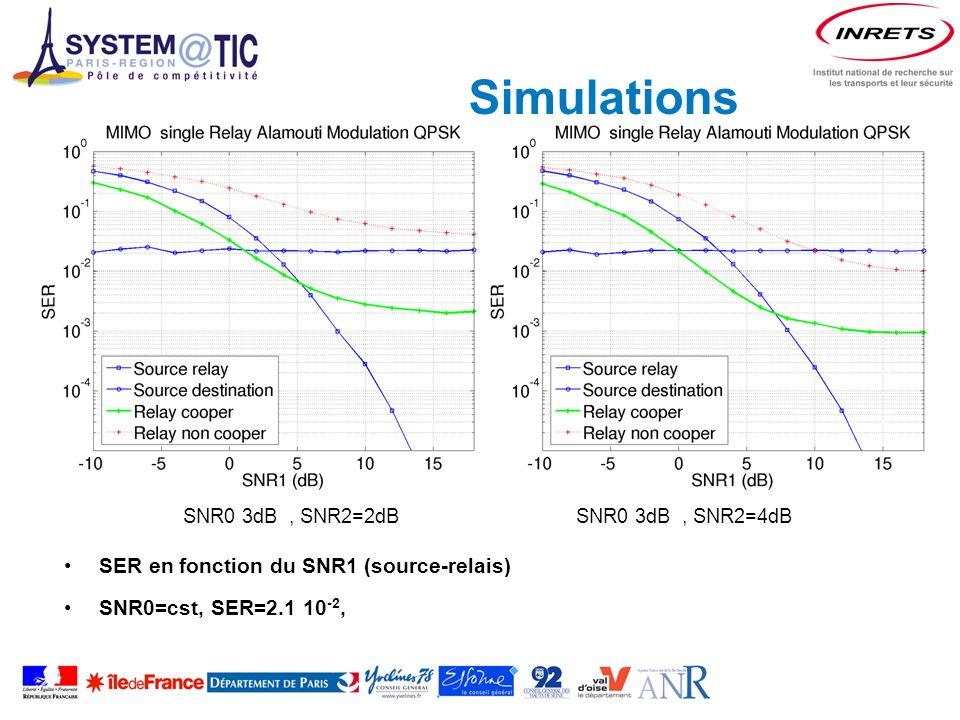 Simulations SER en fonction du SNR1 (source-relais) SNR0=cst, SER=2.1 10 -2, SNR0 3dB, SNR2=2dB SNR0 3dB, SNR2=4dB