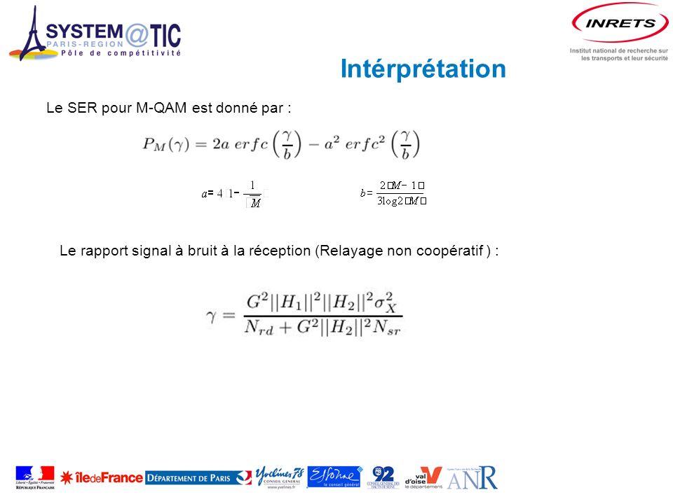 Intérprétation Le SER pour M-QAM est donné par : Le rapport signal à bruit à la réception (Relayage non coopératif ) :
