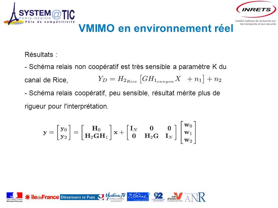 VMIMO en environnement réel Résultats : - Schéma relais non coopératif est très sensible a paramètre K du canal de Rice, - Schéma relais coopératif, peu sensible, résultat mérite plus de rigueur pour l interprétation.