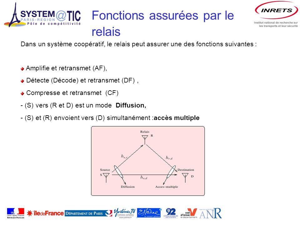 Dans un système coopératif, le relais peut assurer une des fonctions suivantes : Amplifie et retransmet (AF), Détecte (Décode) et retransmet (DF), Compresse et retransmet (CF) - (S) vers (R et D) est un mode Diffusion, - (S) et (R) envoient vers (D) simultanément :accès multiple Fonctions assurées par le relais