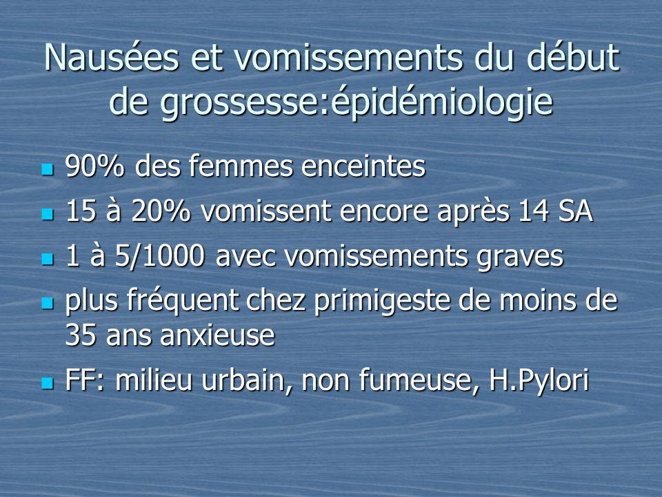 Nausées et vomissements du début de grossesse:épidémiologie 90% des femmes enceintes 90% des femmes enceintes 15 à 20% vomissent encore après 14 SA 15