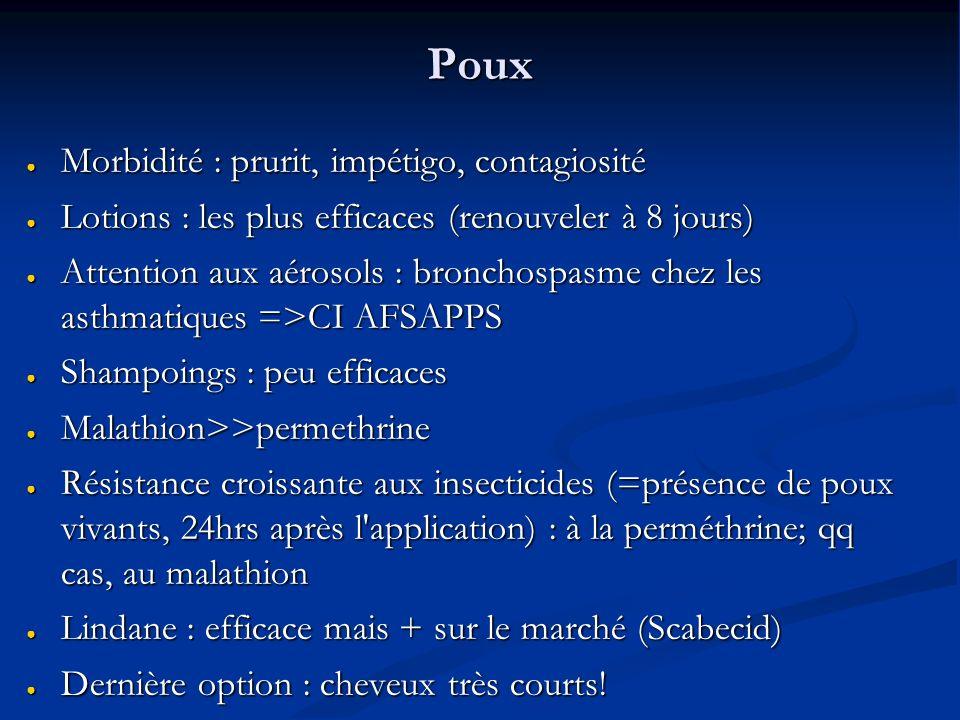 Poux Morbidité : prurit, impétigo, contagiosité Morbidité : prurit, impétigo, contagiosité Lotions : les plus efficaces (renouveler à 8 jours) Lotions : les plus efficaces (renouveler à 8 jours) Attention aux aérosols : bronchospasme chez les asthmatiques =>CI AFSAPPS Attention aux aérosols : bronchospasme chez les asthmatiques =>CI AFSAPPS Shampoings : peu efficaces Shampoings : peu efficaces Malathion>>permethrine Malathion>>permethrine Résistance croissante aux insecticides (=présence de poux vivants, 24hrs après l application) : à la perméthrine; qq cas, au malathion Résistance croissante aux insecticides (=présence de poux vivants, 24hrs après l application) : à la perméthrine; qq cas, au malathion Lindane : efficace mais + sur le marché (Scabecid) Lindane : efficace mais + sur le marché (Scabecid) Dernière option : cheveux très courts.
