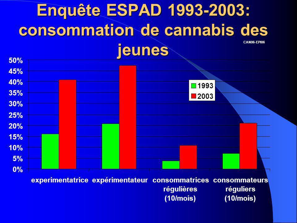 Enquête ESPAD 1993-2003: consommation de cannabis des jeunes 0% 5% 10% 15% 20% 25% 30% 35% 40% 45% 50% experimentatriceexpérimentateurconsommatrices r