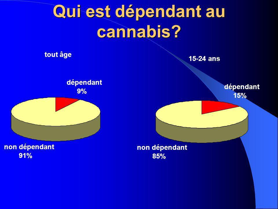 Qui est dépendant au cannabis? 15-24 ans dépendant 15% non dépendant 85% tout âge dépendant 9% non dépendant 91%