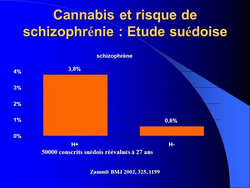 Cannabis et risque de schizophr é nie : Etude su é doise 50000 conscrits suédois réévalués à 27 ans schizophrène 3,8% 0,6% 0% 1% 2% 3% 4% H+H- Zammit