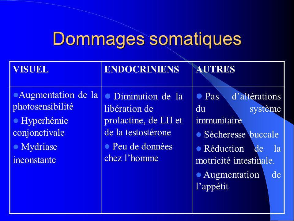 Dommages somatiques VISUELENDOCRINIENSAUTRES Augmentation de la photosensibilité Hyperhémie conjonctivale Mydriase inconstante Diminution de la libéra