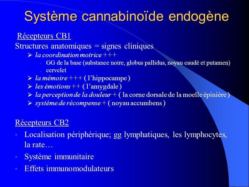 Effets à court terme du Cannabis Neurobiologie : Activation dopaminergique (voies méso-limbique et méso-corticales) Diminution acetylcholinergique (hippocampe) Symptômes : euphorie, dysphorie, anxiété, attaques de panique, agressivité, troubles de la perception, troubles de lattention, idées délirantes, hallucinations troubles de la mémoire (mémoire à court terme)