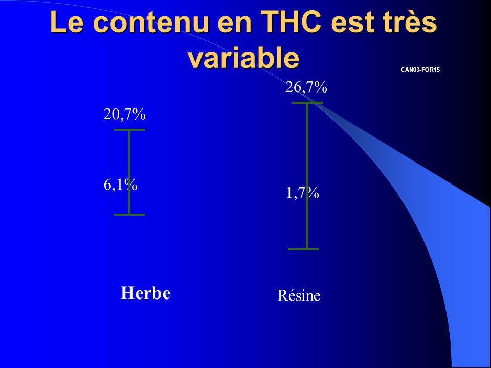 Le contenu en THC est très variable Herbe Résine 20,7% 6,1% 26,7% 1,7% CAN03-FOR15