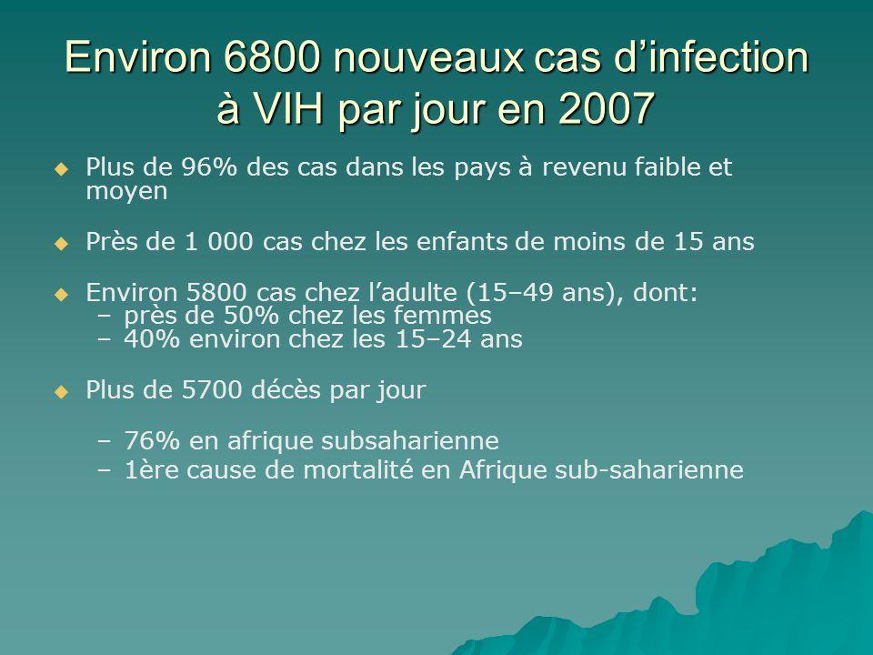 Environ 6800 nouveaux cas dinfection à VIH par jour en 2007 Plus de 96% des cas dans les pays à revenu faible et moyen Près de 1 000 cas chez les enfa