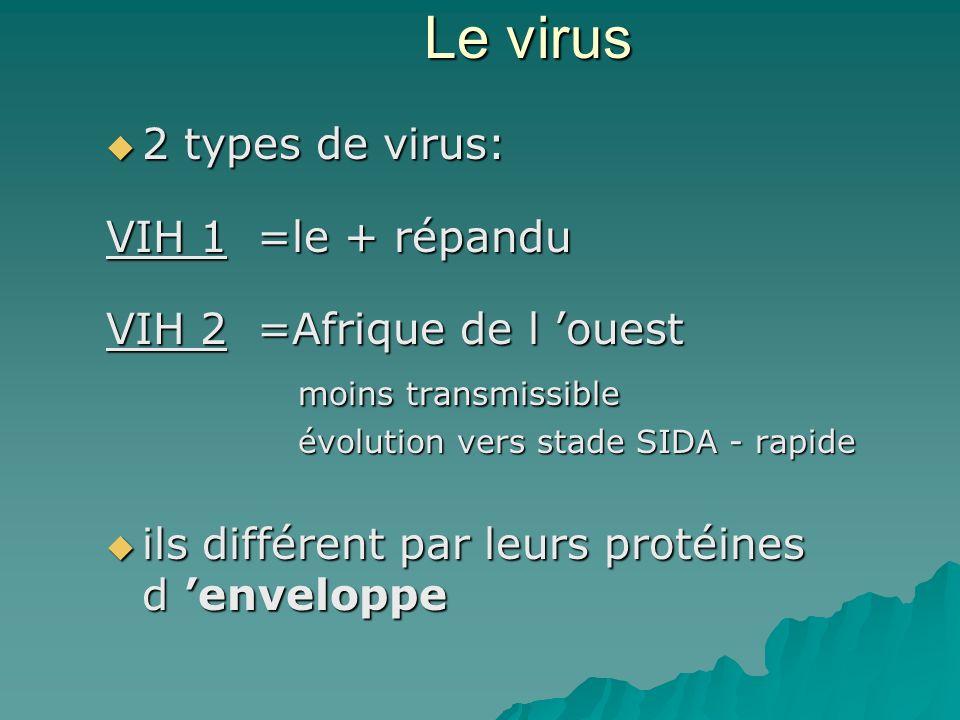 LECN Question n°85 Linfection à VIH