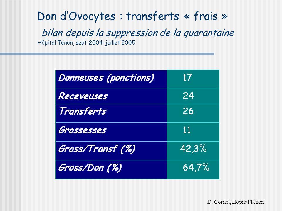 Don dOvocytes : transferts « frais » bilan depuis la suppression de la quarantaine Hôpital Tenon, sept 2004-juillet 2005 D.