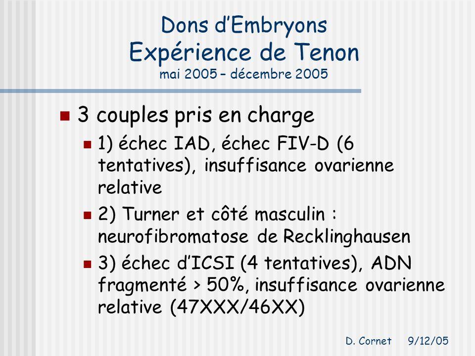 Dons dEmbryons Expérience de Tenon mai 2005 – décembre 2005 3 couples pris en charge 1) échec IAD, échec FIV-D (6 tentatives), insuffisance ovarienne relative 2) Turner et côté masculin : neurofibromatose de Recklinghausen 3) échec dICSI (4 tentatives), ADN fragmenté > 50%, insuffisance ovarienne relative (47XXX/46XX) D.