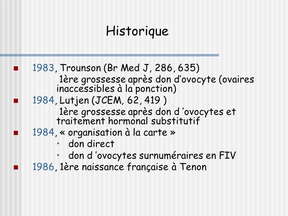 1983, Trounson (Br Med J, 286, 635) 1ère grossesse après don dovocyte (ovaires inaccessibles à la ponction) 1984, Lutjen (JCEM, 62, 419 ) 1ère grossesse après don d ovocytes et traitement hormonal substitutif 1984, « organisation à la carte » don direct don d ovocytes surnuméraires en FIV 1986, 1ère naissance française à Tenon Historique