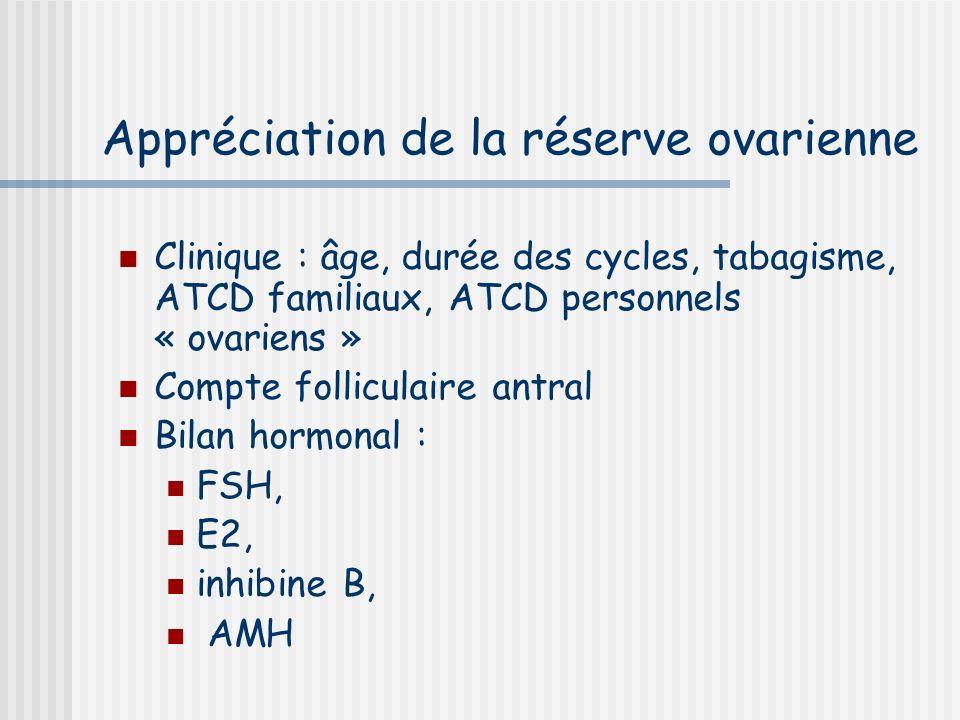 Appréciation de la réserve ovarienne Clinique : âge, durée des cycles, tabagisme, ATCD familiaux, ATCD personnels « ovariens » Compte folliculaire antral Bilan hormonal : FSH, E2, inhibine B, AMH