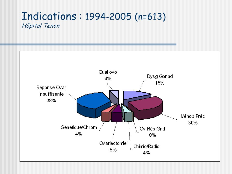 Indications : 1994-2005 (n=613) Hôpital Tenon