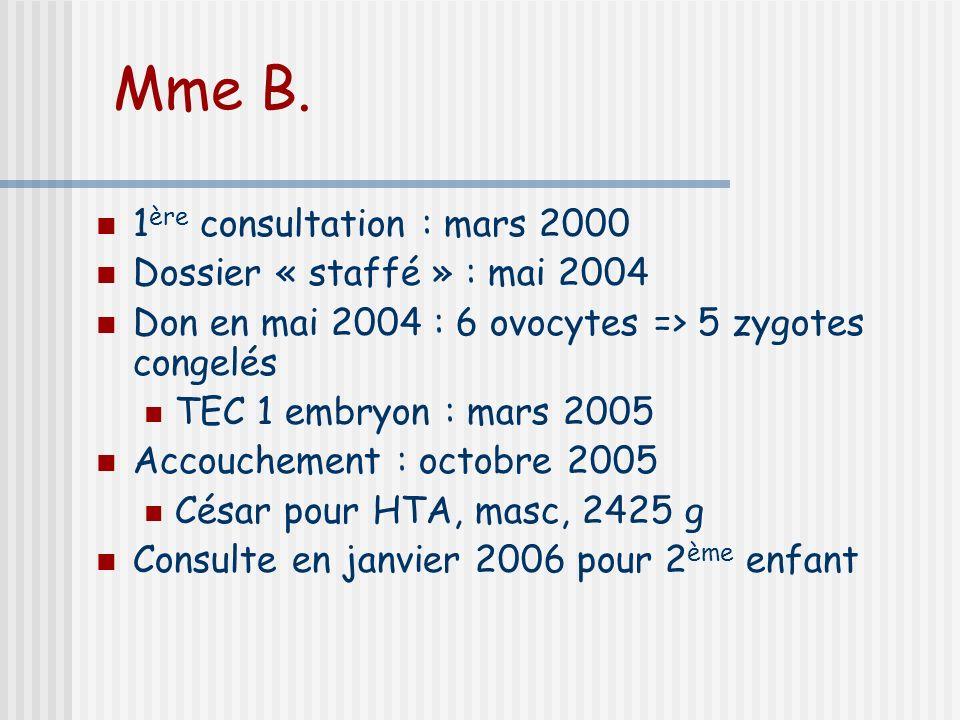 Mme B.