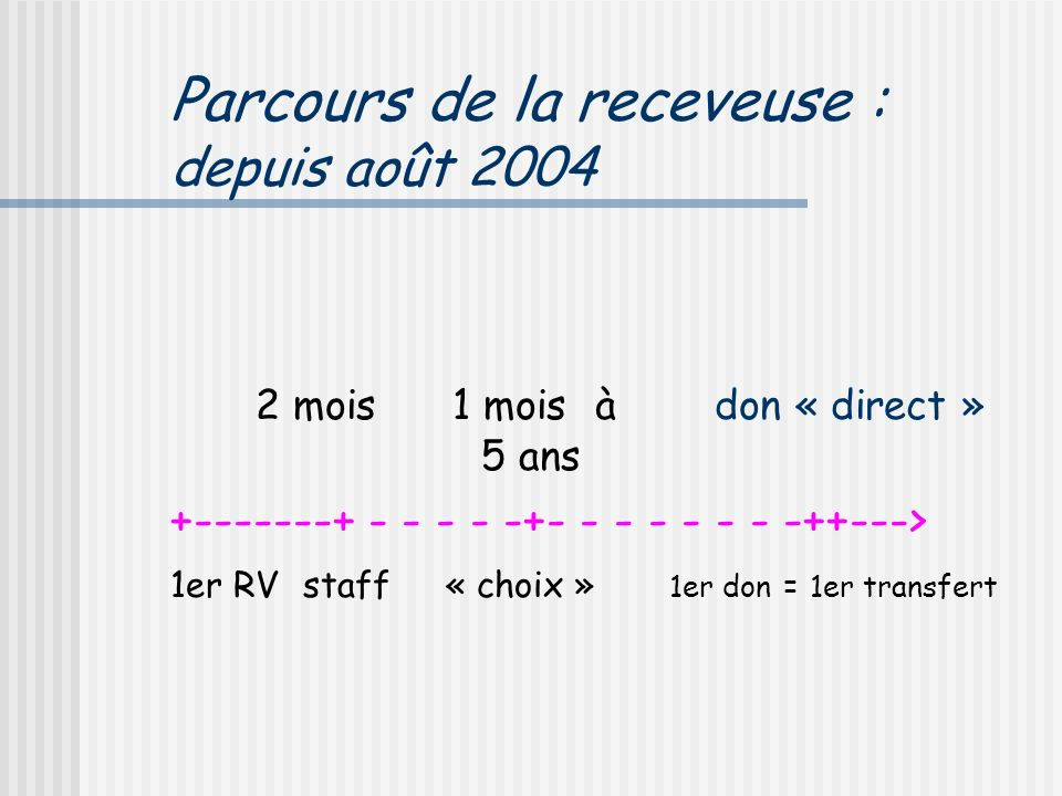 Parcours de la receveuse : depuis août 2004 2 mois 1 moisà don « direct » 5 ans +-------+ - - - - -+- - - - - - - -++---> 1er RV staff « choix » 1er don = 1er transfert