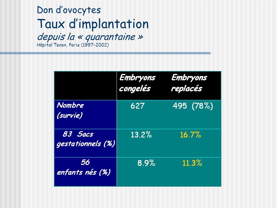 Don dovocytes Taux dimplantation depuis la « quarantaine » Hôpital Tenon, Paris (1997-2002)