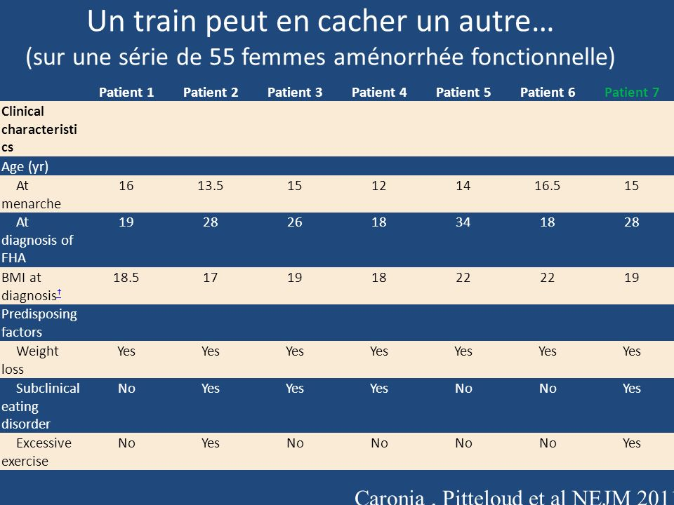 Un train peut en cacher un autre Patient 1Patient 2Patient 3Patient 4Patient 5Patient 6Patient 7 Fertility status No attempt at conception Failed to conceive (GnRH therapy) Conceived (GnRH therapy) Conceived without therapy No attempt at conception Conceived (gonadotropi n therapy) Recovery of menses NAYes NAYes Family History of H No YesNo Yes Genetic and functional characteristi cs Gene and variant identified FGFR1G260EFGFR1 R756 H PROKR2 R85H PROKR2L173 R GNRHRR262 Q KALI V371I Overall protein expression Similarto wild type DecreasedDecreased § § NA Cell-surface expression Similarto wild type DecreasedDecreased § § NA Signaling activity Decreased Decreased § § Decreased ¶ ¶ Decreased ¶ ¶ NA