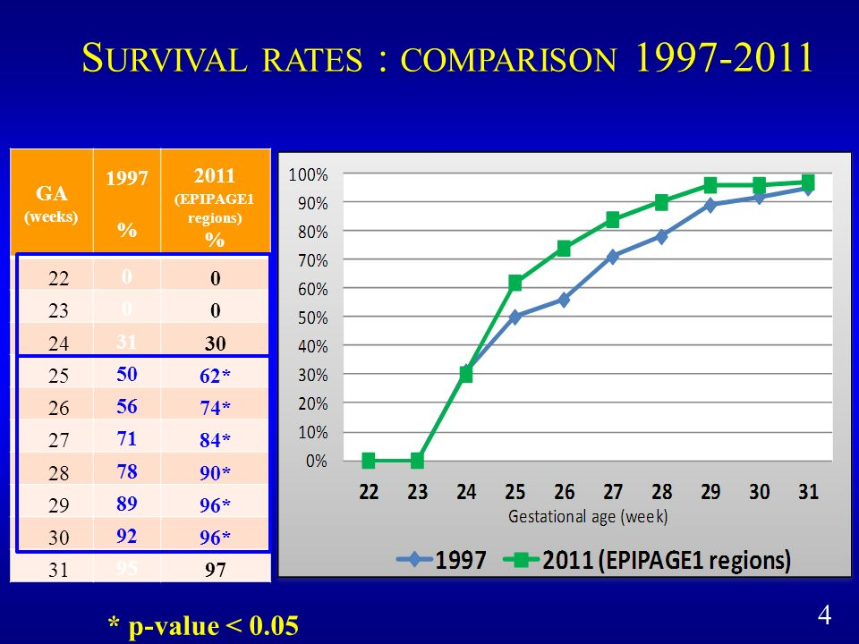 4 S URVIVAL RATES : COMPARISON 1997-2011 GA (weeks) 1997 % 2011 (EPIPAGE1 regions) % 22 0 0 23 0 0 24 31 30 25 50 62* 26 56 74* 27 71 84* 28 78 90* 29 89 96* 30 92 96* 31 95 97 * p-value < 0.05