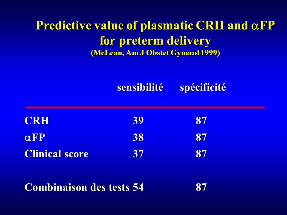 sensibilité spécificité CRH 39 87 FP 38 87 FP 38 87 Clinical score 37 87 Combinaison des tests 54 87 Predictive value of plasmatic CRH and FP for pret