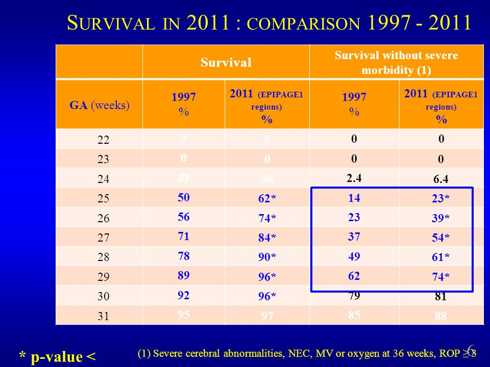 Survival Survival without severe morbidity (1) GA (weeks) 1997 % 2011 (EPIPAGE1 regions) % 1997 % 2011 (EPIPAGE1 regions) % 22 0 0 00 23 0 0 0 0 24 31 30 2.4 6.4 25 50 62* 14 23* 26 56 74* 23 39* 27 71 84* 37 54* 28 78 90* 49 61* 29 89 96* 62 74* 30 92 96* 79 81 31 95 97 85 88 6 S URVIVAL IN 2011 : COMPARISON 1997 - 2011 * p-value < 0.05 (1) Severe cerebral abnormalities, NEC, MV or oxygen at 36 weeks, ROP 3