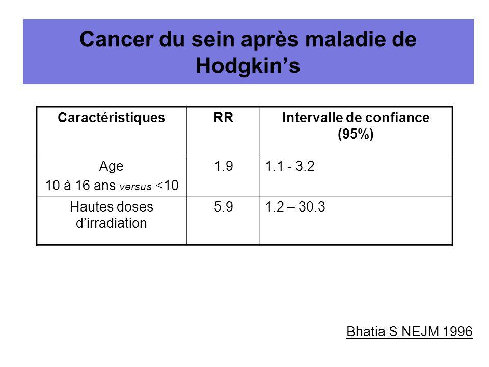 Cancer du sein après maladie de Hodgkins CaractéristiquesRRIntervalle de confiance (95%) Age 10 à 16 ans versus <10 1.91.1 - 3.2 Hautes doses dirradia