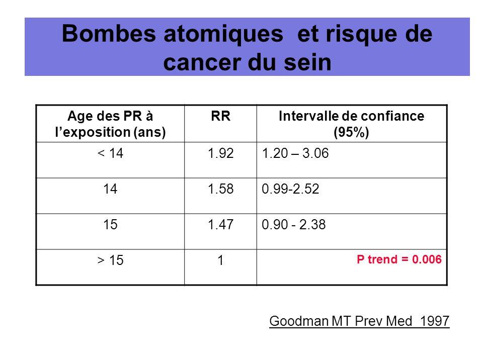 Bombes atomiques et risque de cancer du sein Age des PR à lexposition (ans) RRIntervalle de confiance (95%) < 141.921.20 – 3.06 141.580.99-2.52 151.47