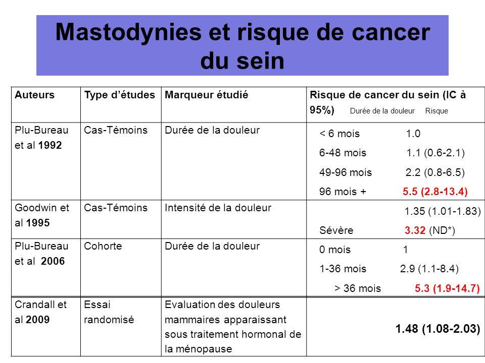 Mastodynies et risque de cancer du sein AuteursType détudesMarqueur étudié Risque de cancer du sein (IC à 95%) Durée de la douleur Risque Plu-Bureau e