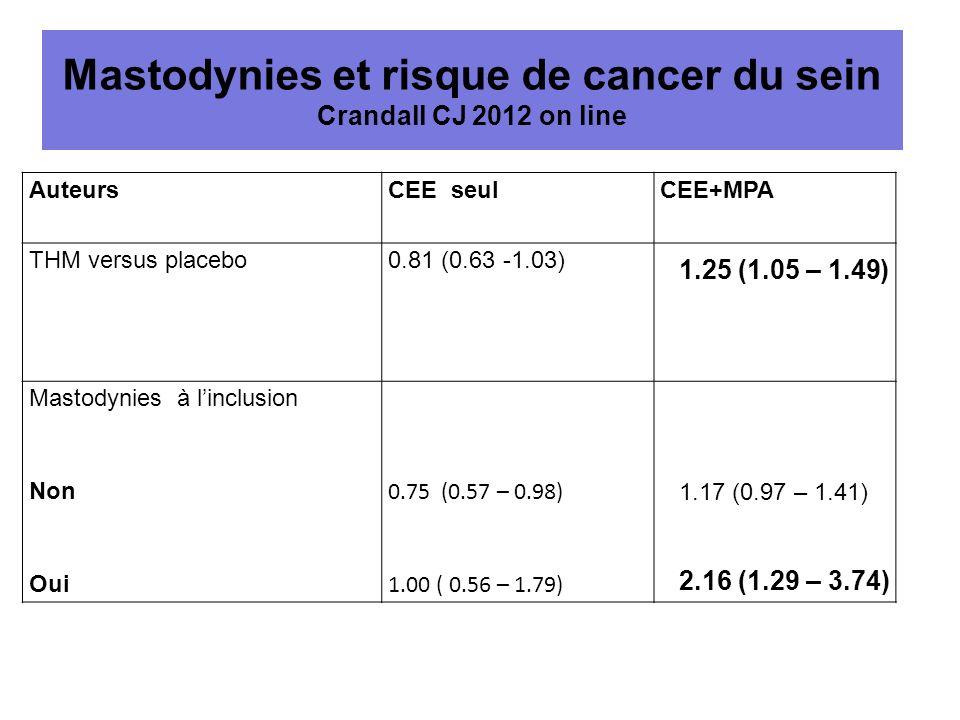 Mastodynies et risque de cancer du sein Crandall CJ 2012 on line AuteursCEE seulCEE+MPA THM versus placebo0.81 (0.63 -1.03) 1.25 (1.05 – 1.49) Mastody