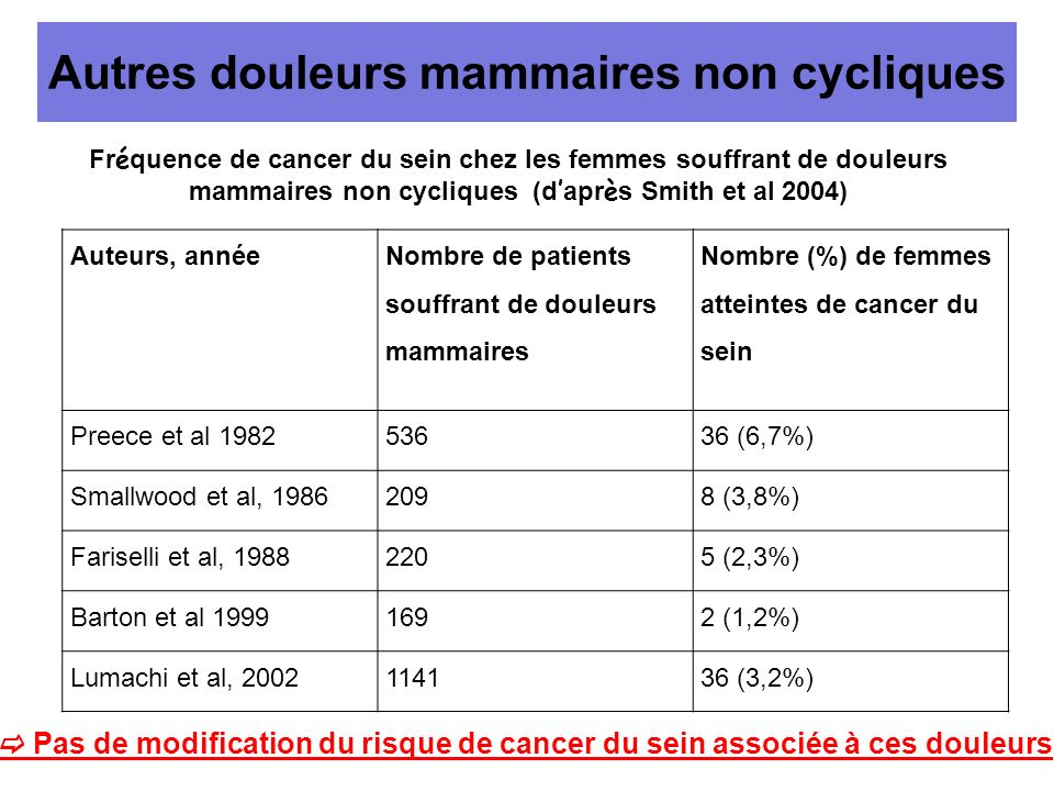 Autres douleurs mammaires non cycliques Auteurs, année Nombre de patients souffrant de douleurs mammaires Nombre (%) de femmes atteintes de cancer du