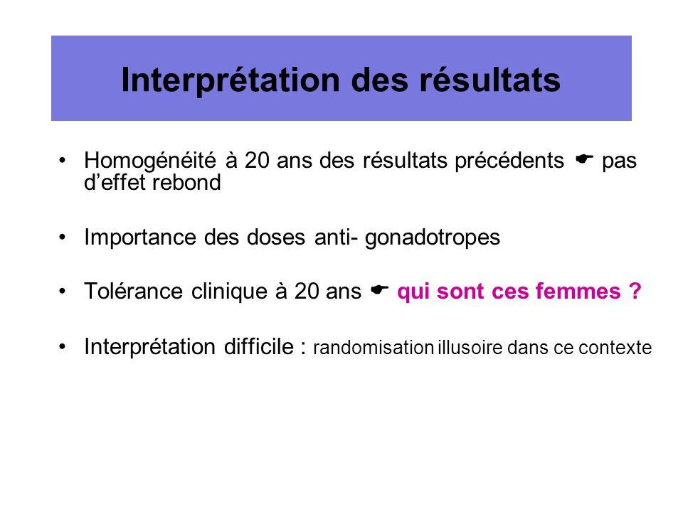 Interprétation des résultats Homogénéité à 20 ans des résultats précédents pas deffet rebond Importance des doses anti- gonadotropes Tolérance cliniqu