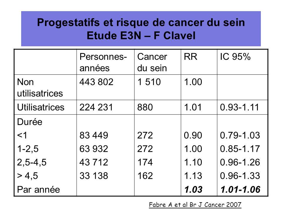 Progestatifs et risque de cancer du sein Etude E3N – F Clavel Personnes- années Cancer du sein RRIC 95% Non utilisatrices 443 8021 5101.00 Utilisatric