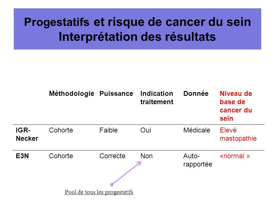 Progestatifs et risque de cancer du sein Interprétation des résultats MéthodologiePuissanceIndication traitement DonnéeNiveau de base de cancer du sei