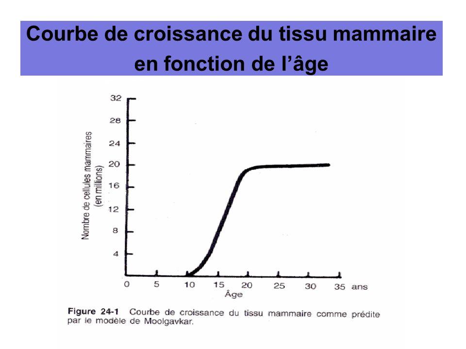 Courbe de croissance du tissu mammaire en fonction de lâge