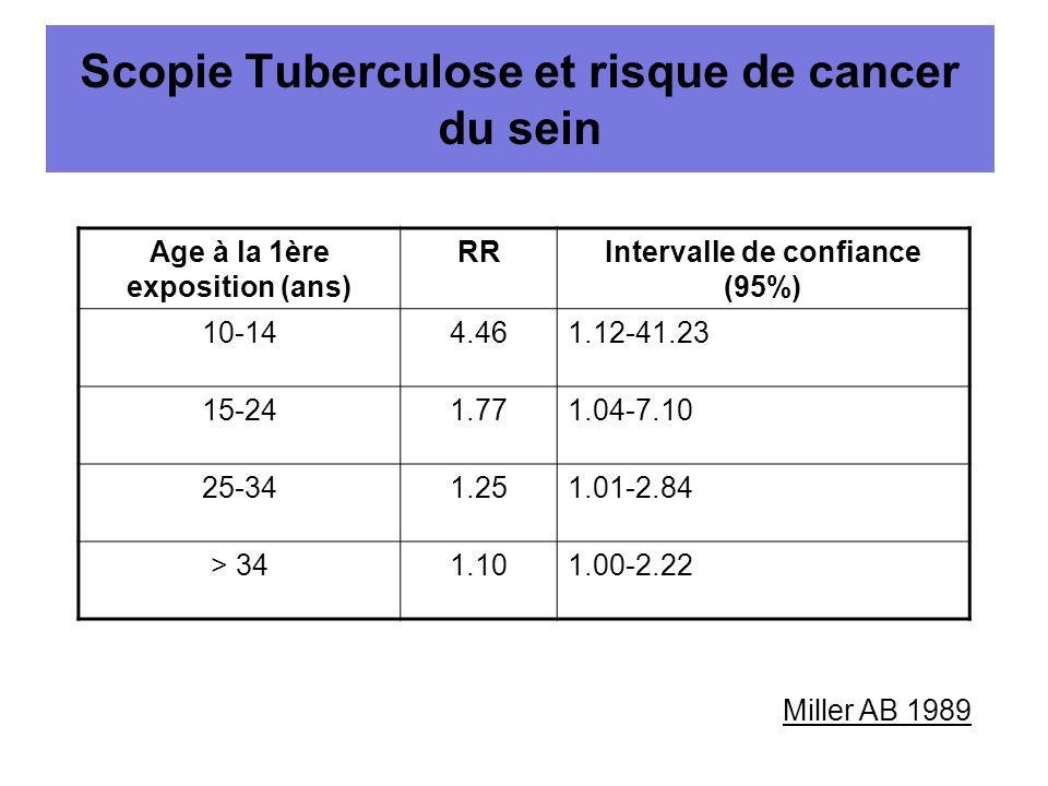 Scopie Tuberculose et risque de cancer du sein Age à la 1ère exposition (ans) RRIntervalle de confiance (95%) 10-144.461.12-41.23 15-241.771.04-7.10 2