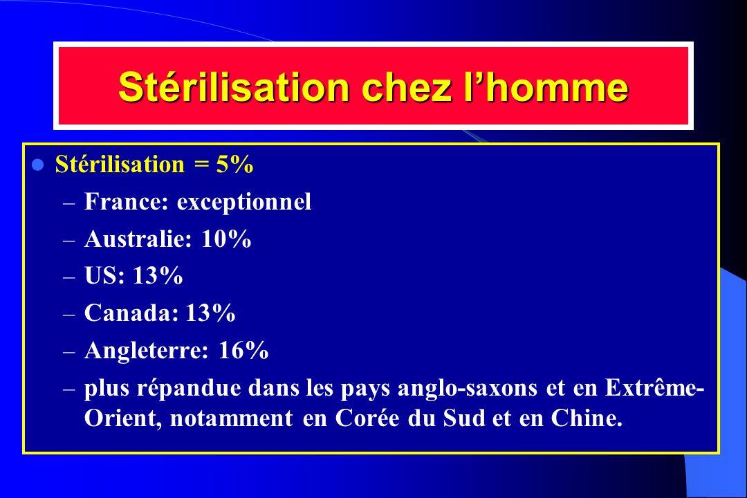 Stérilisation chez lhomme Stérilisation = 5% – France: exceptionnel – Australie: 10% – US: 13% – Canada: 13% – Angleterre: 16% – plus répandue dans le