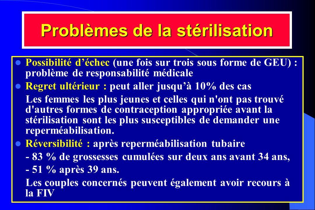 Problèmes de la stérilisation Possibilité déchec (une fois sur trois sous forme de GEU) : problème de responsabilité médicale Regret ultérieur : peut