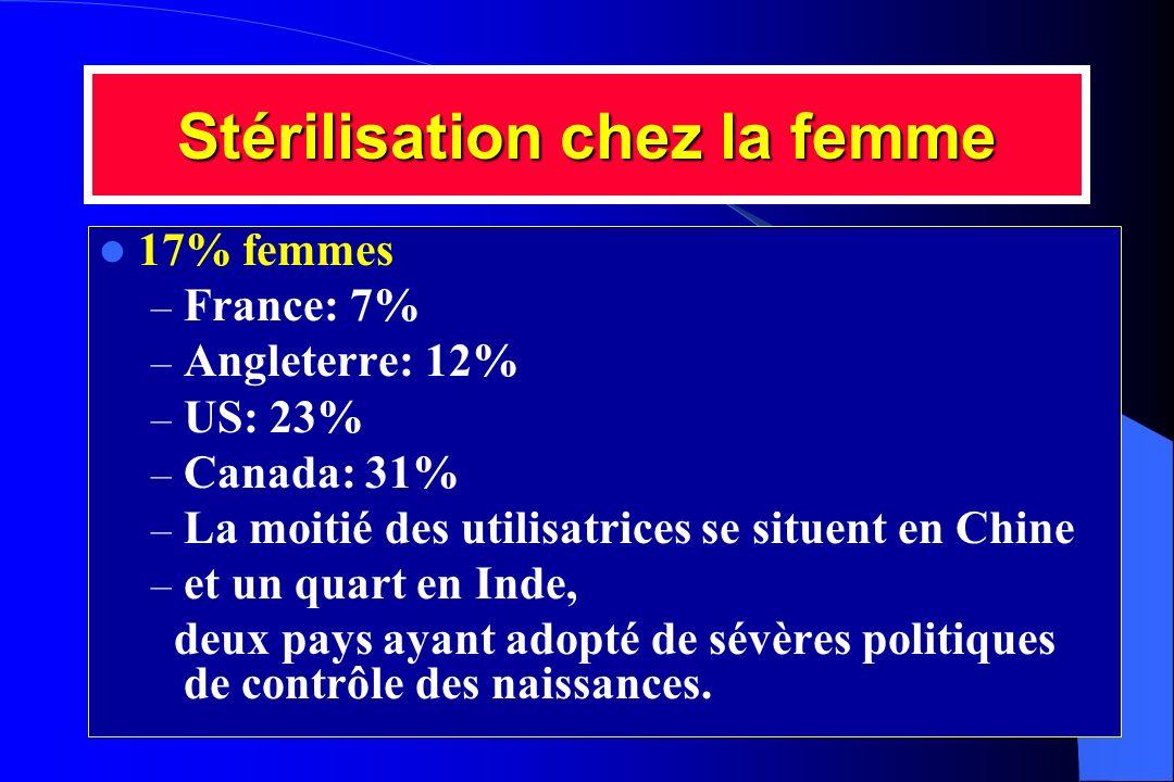 Stérilisation chez la femme 17% femmes – France: 7% – Angleterre: 12% – US: 23% – Canada: 31% – La moitié des utilisatrices se situent en Chine – et u