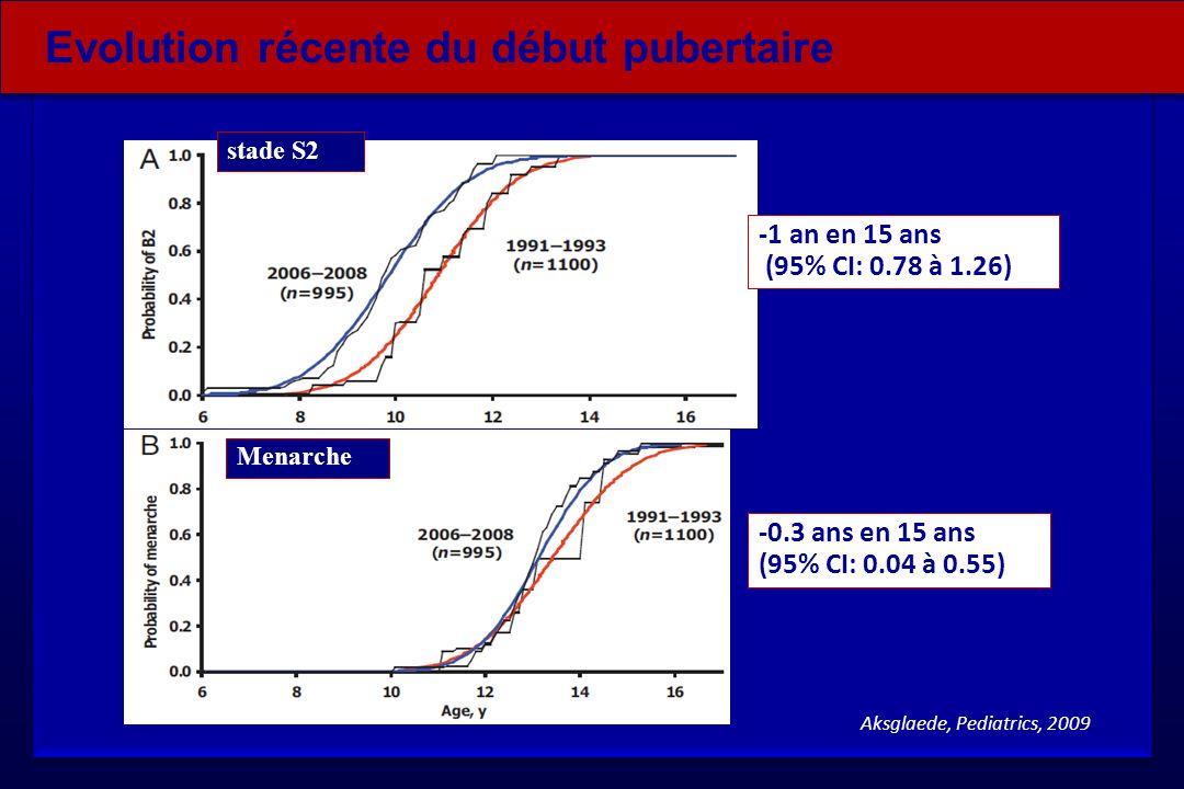 Aksglaede, Pediatrics, 2009 stade S2 Menarche -1 an en 15 ans (95% CI: 0.78 à 1.26) -0.3 ans en 15 ans (95% CI: 0.04 à 0.55) Evolution récente du débu