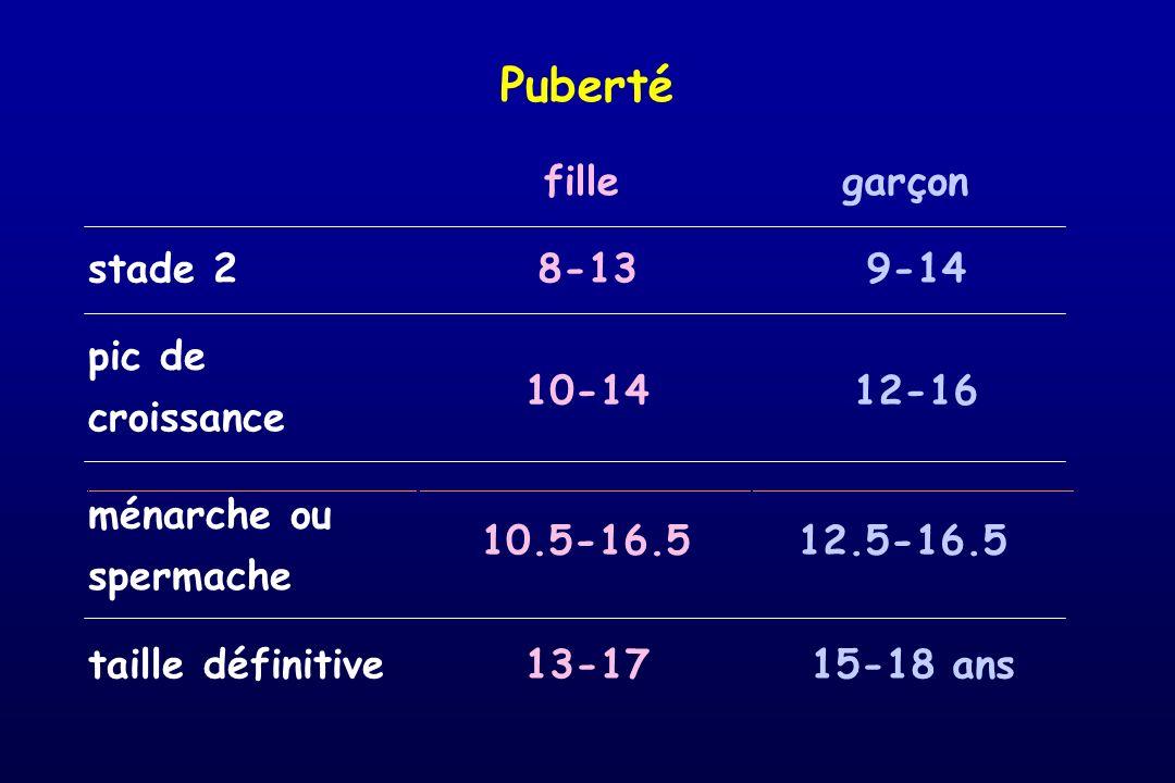 Puberté fillegarçon stade 28-139-14 pic de croissance 10-1412-16 ménarche ou spermache 10.5-16.512.5-16.5 taille définitive13-1715-18 ans
