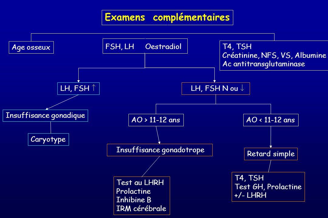 Examens complémentaires Age osseux FSH, LH Oestradiol T4, TSH Créatinine, NFS, VS, Albumine Ac antitransglutaminase LH, FSH LH, FSH N ou Caryotype Ins