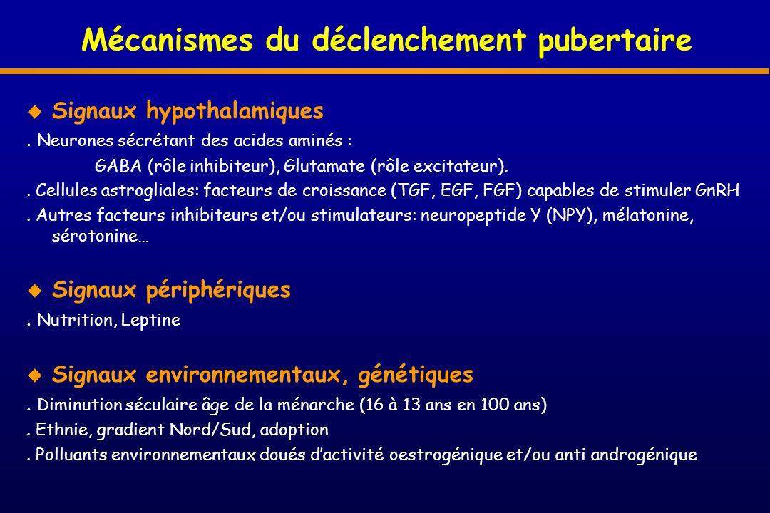Explorations paracliniques Sanguin FSH et LH (éliminer hypogonadisme périphérique) Estradiol et testostérone (âge) Test au GnRH informatif si déficit complet peu discriminant si déficit partiel (distinction déficit gonadotrope / retard simple) Radiologique Age osseux Echographie pelviene (fille) IRM cérébrale (bulbes/sillons olfactifs, tumeur, malformation) 8 ans 10 mois10 ans11 ans