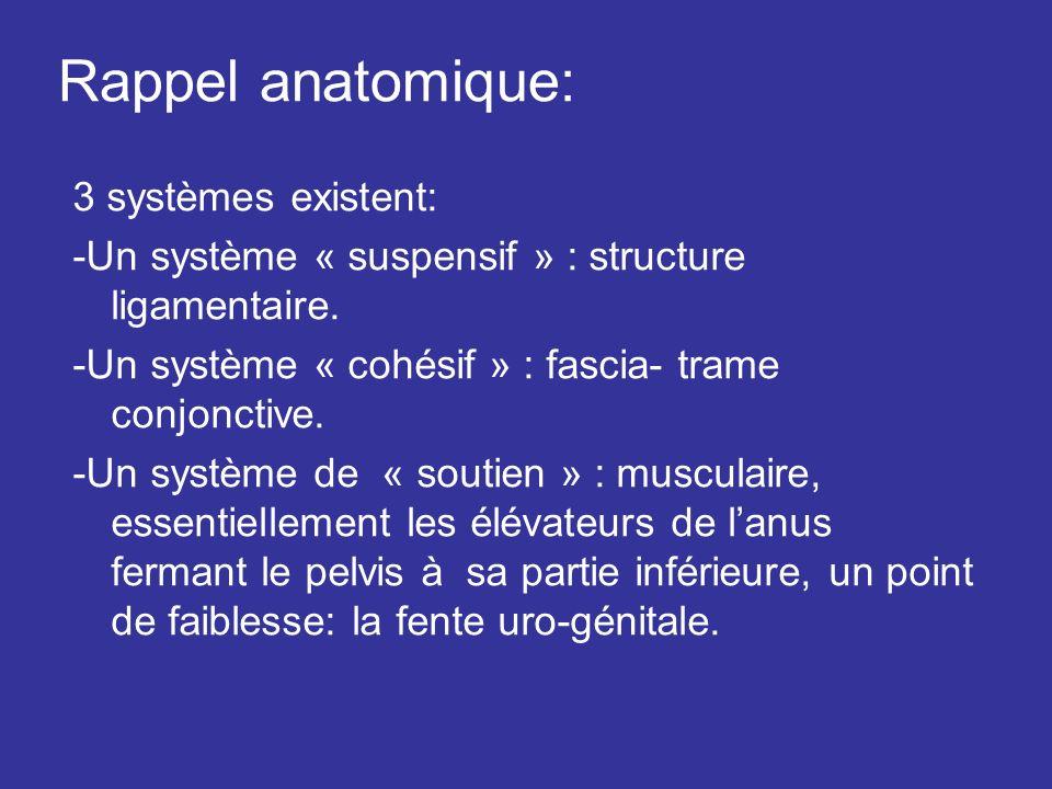 Rappel anatomique: 3 systèmes existent: -Un système « suspensif » : structure ligamentaire. -Un système « cohésif » : fascia- trame conjonctive. -Un s