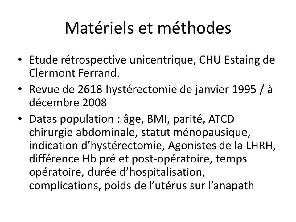 Matériels et méthodes Etude rétrospective unicentrique, CHU Estaing de Clermont Ferrand. Revue de 2618 hystérectomie de janvier 1995 / à décembre 2008