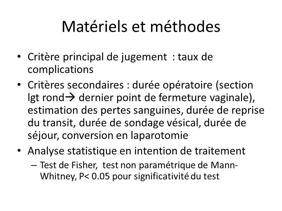 Matériels et méthodes Critère principal de jugement : taux de complications Critères secondaires : durée opératoire (section lgt rond dernier point de